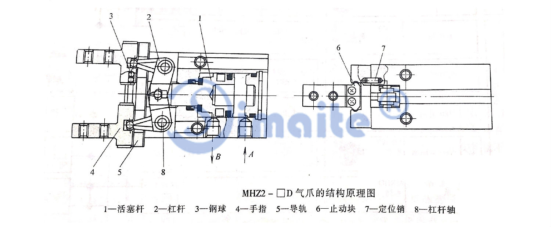 气爪(手指气缸)在彩电,冰箱等家用电器产品以及在半导体芯片,印刷电路